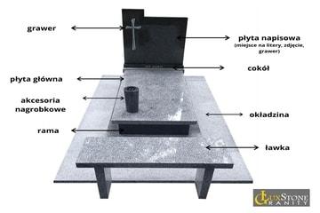 elementy nagrobka granitowego